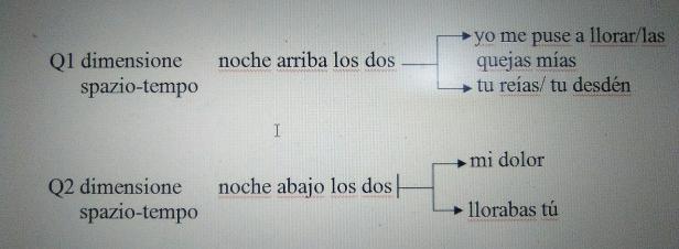 Lorca schema